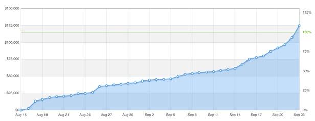kickstarter-manchild-graph